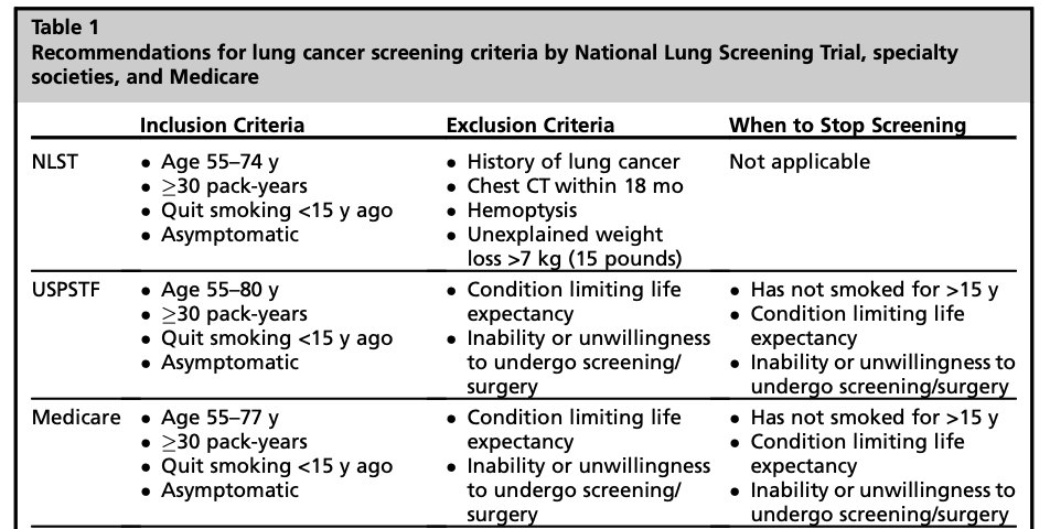 Lung Cancer Screening Guidelines  #Lung #Cancer #Screening #Guidelines #management #primarycare