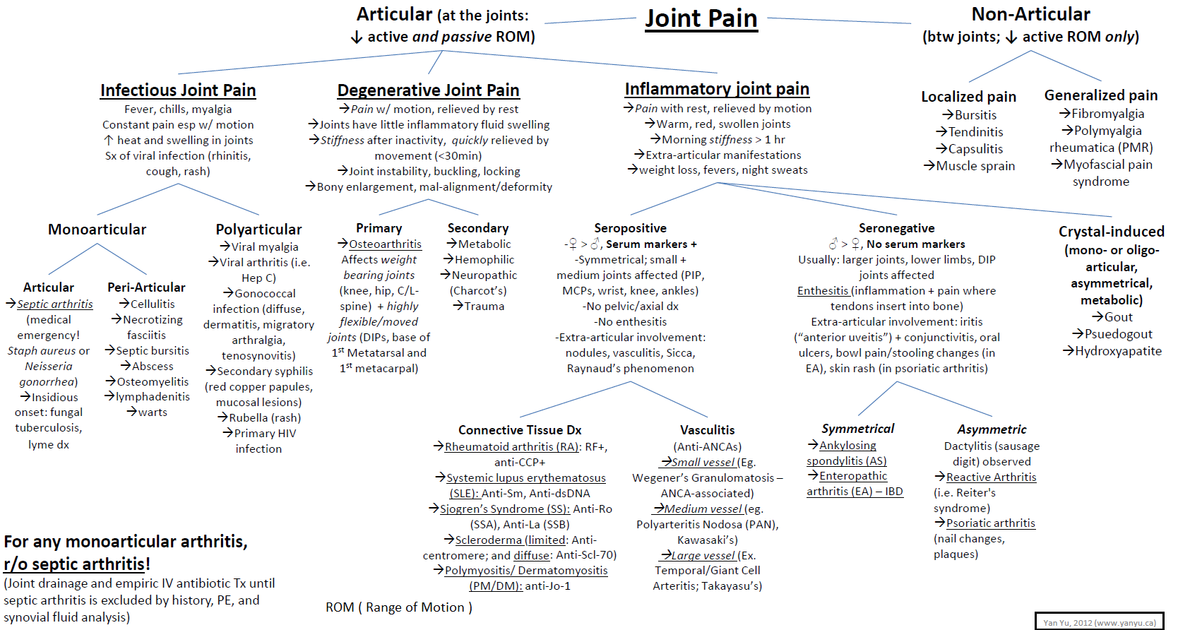 Joint Pain - Differential Diagnosis Articular: Infectious, Degenerative, Inflammatory Non-articular: Localized, General  #Joint #Pain #Differential #Diagnosis #MSK #algorithm