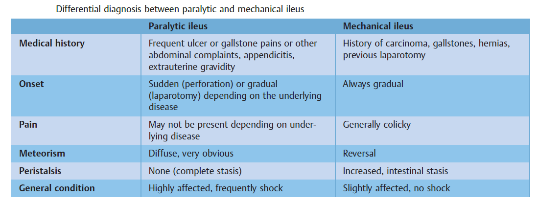 Distinguishing Between Paralytic vs Mechanical Ileus Paralytic Ileus  - Medical history: Frequent ulcer or gallstone pains or
