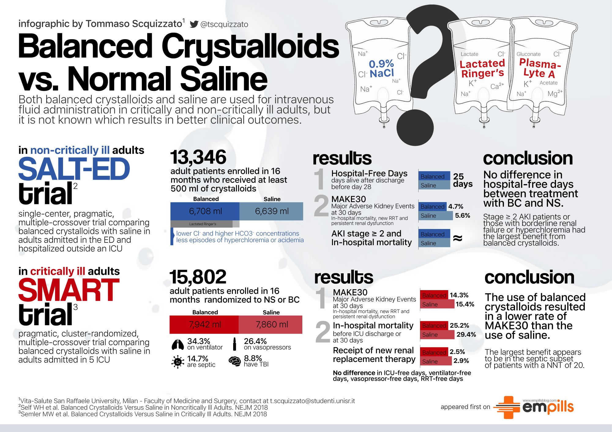 Balanced Crystalloids Vs Normalsaline My Infographic About Salt Ed And Smart Trial