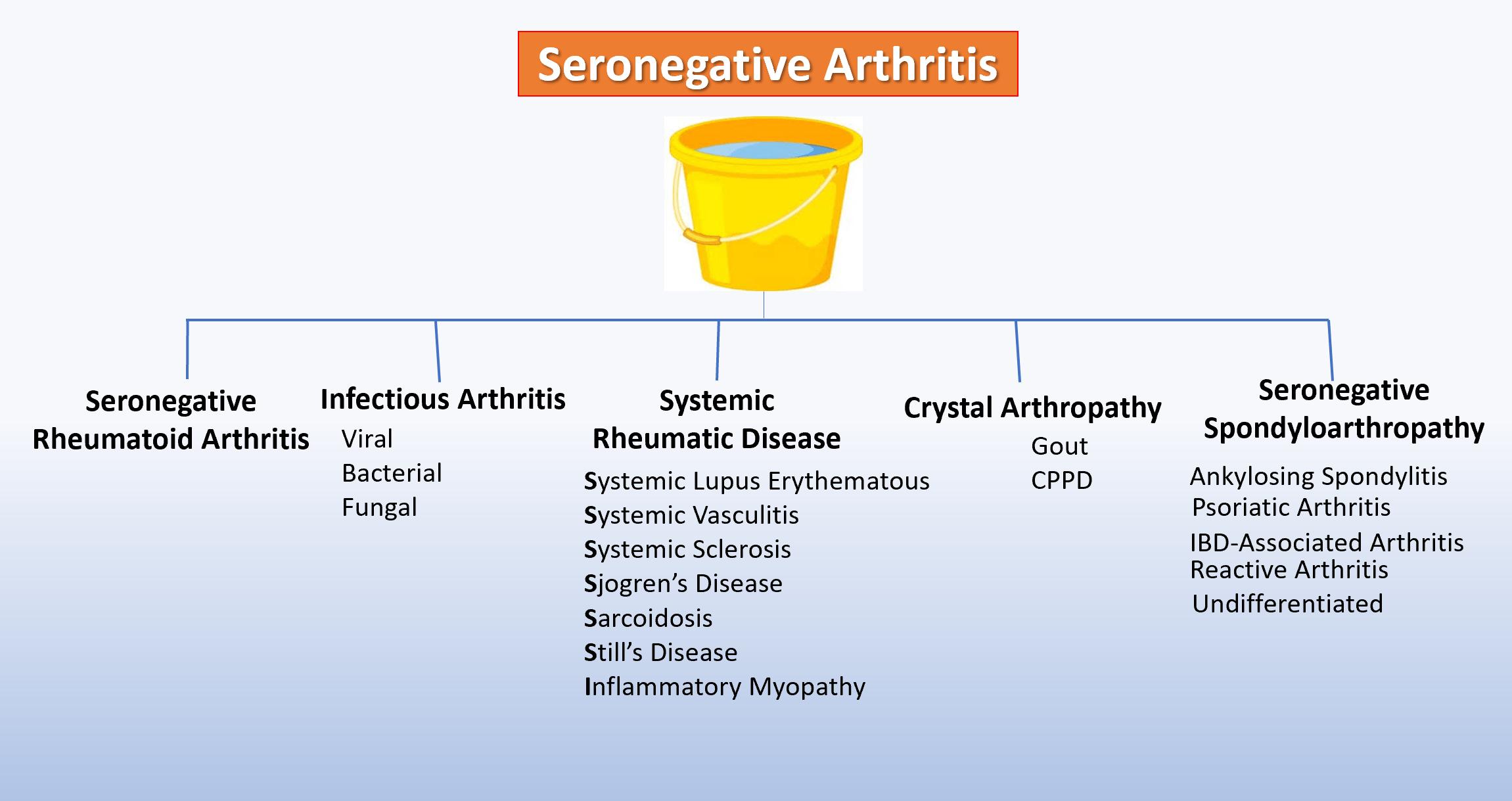 artrita seronegativa)