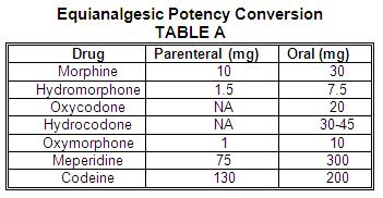 Table A Is Standard Conversion Of Equigesic Opioids Many Practice Sites Or Text Books