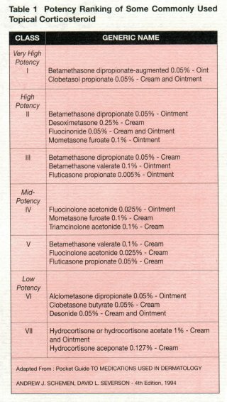 Topical Corticosteroid Potency Chart Pharm Derm Steroid