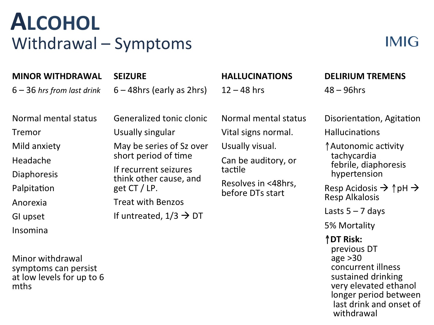 Alcohol Withdrawal Symptom Timeline