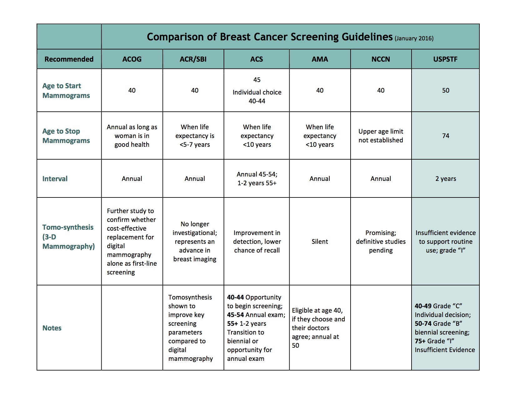 Breast Cancer Screening Guidelines - January 2016 #PrimaryCare #BreastCancer #Mammogram #Screening #Society #Guidelines #Intervals #Ages #USPSTF #ComparisonTable