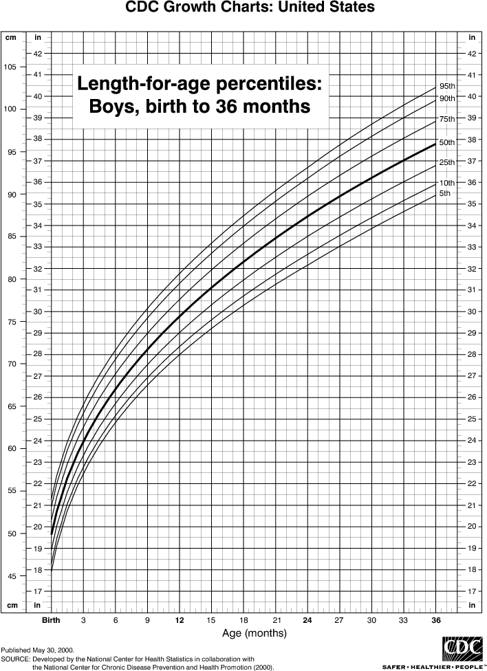This Chart Shows The Percentiles Of Length Height For Boys From Birth