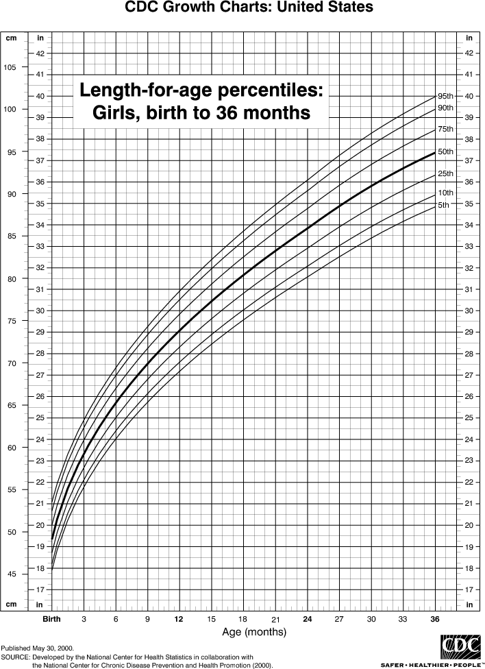 This Chart Shows The Percentiles Of Length Height For Girls From Birth