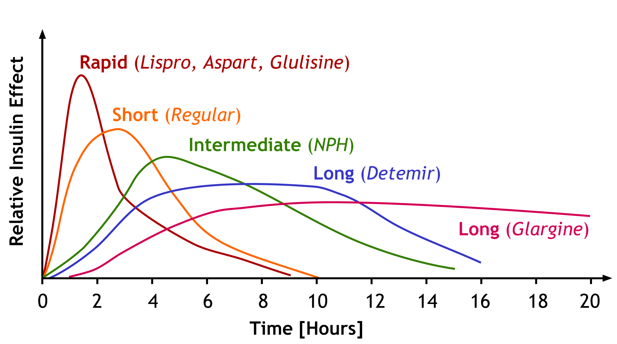 Insulin comparison peak and duration insulin pharmacology