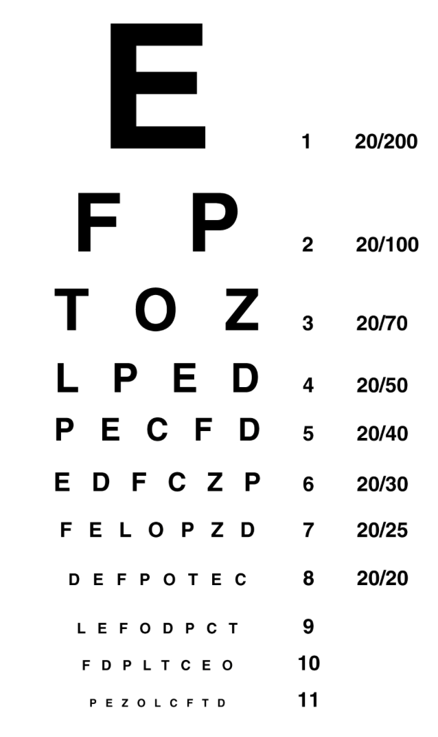 Snellen Chart For Mobile Should Be Held At Arms Length
