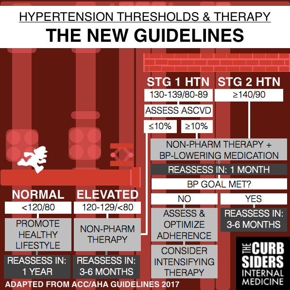 Simplified New ACC/AHA Hypertension guidelines Infographic #Diagnosis #Management #Hypertension #Guidelines #Stages #Algorithm #ACCAHA2017 #Curbsiders