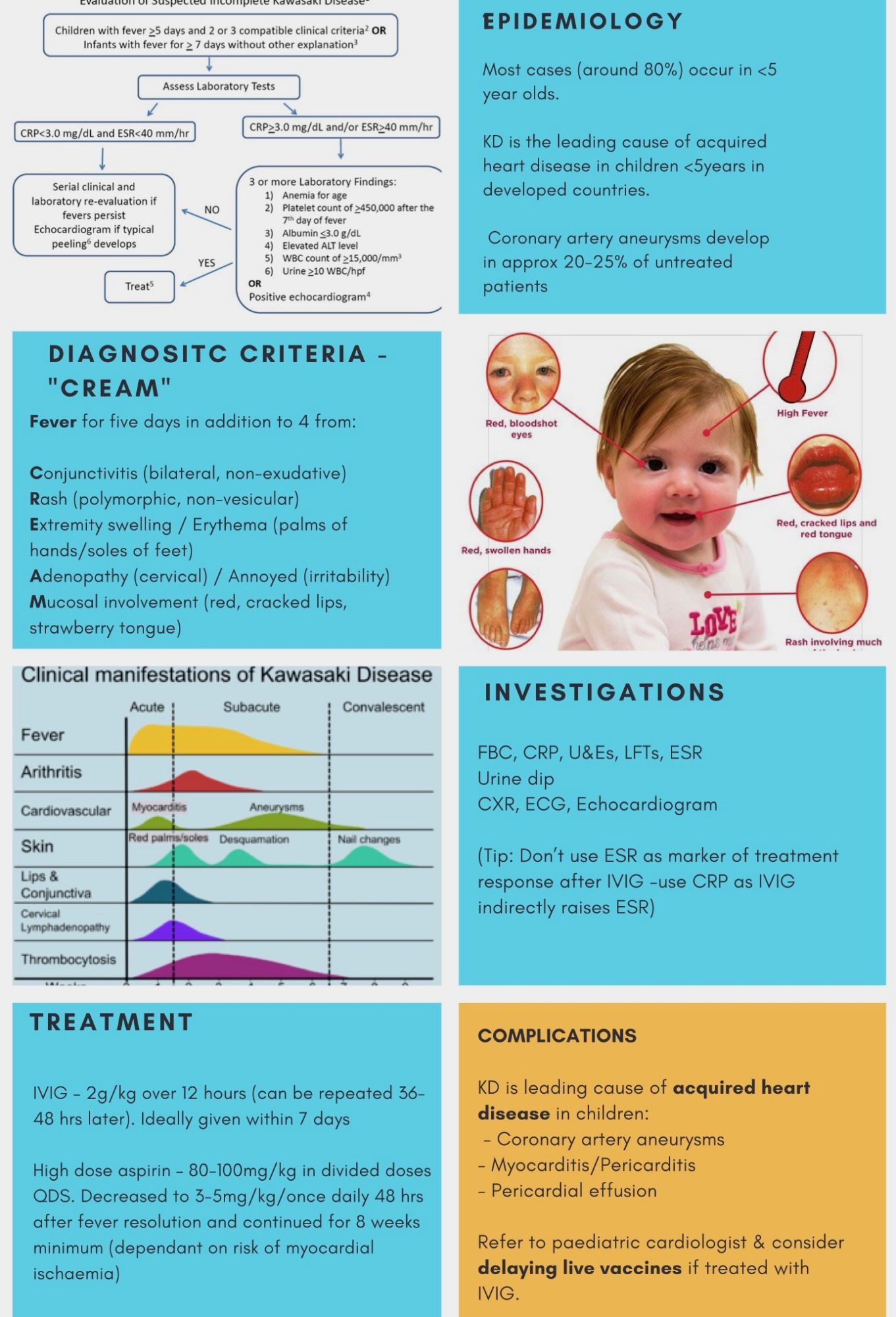 This brilliant summary of Kawasaki Disease comes from @DrCharlie19 - a Paediatric Registar based in London <br> #Diagnosis