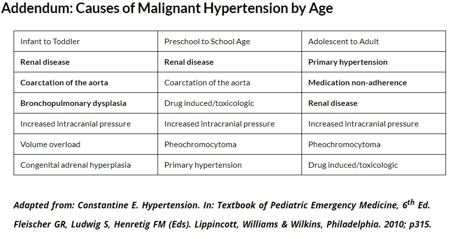 Causes of Malignant Hypertension by Age #Peds #Pediatrics