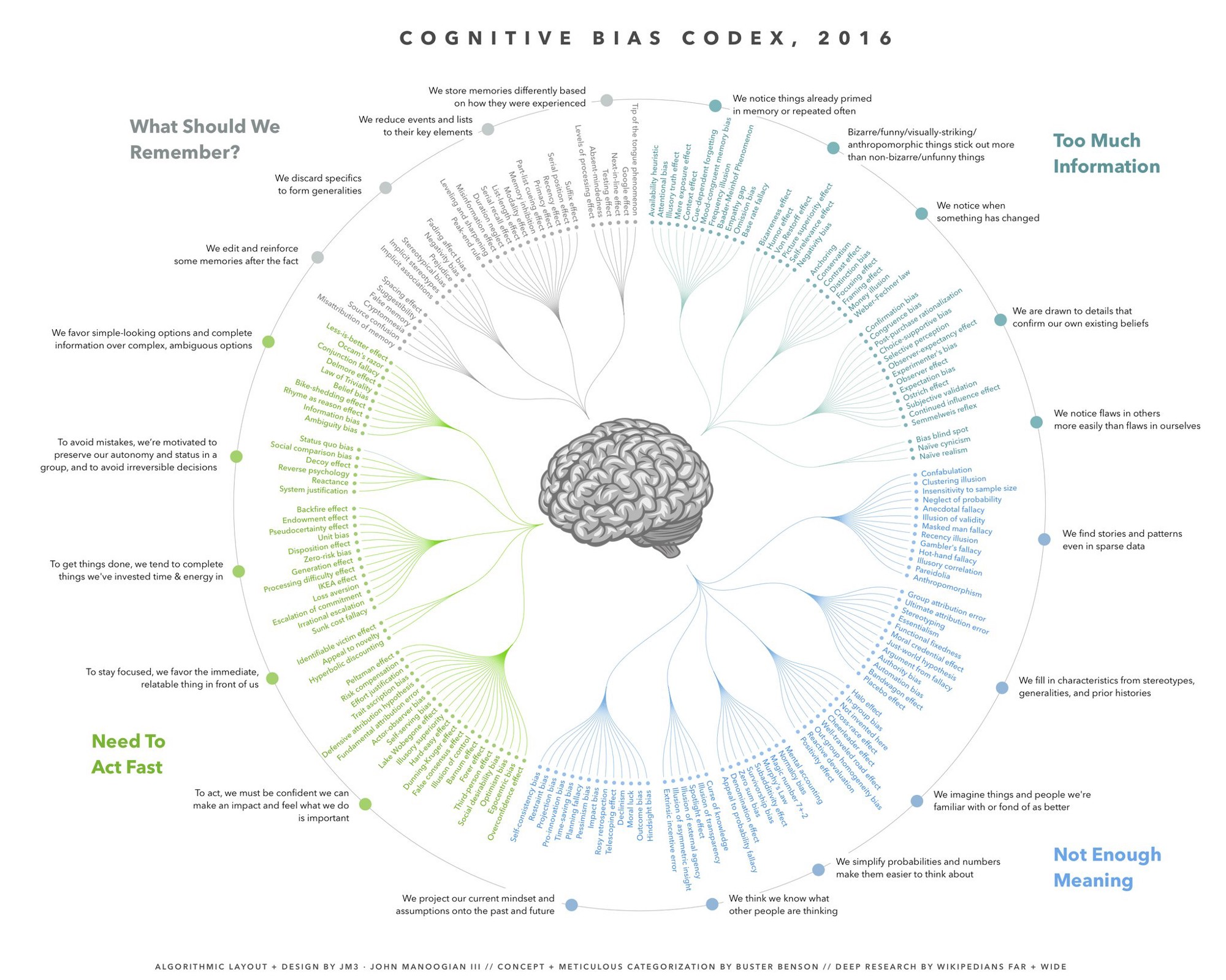Image grepmed cognitive bias cheat sheet because thinking is hard br diagnosis ccuart Gallery