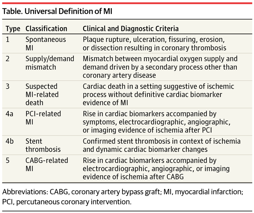 Myocardial Infarction Definition Types