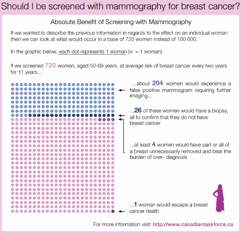 Breast Cancer Mammography Screening Decision Aid - Age 50–69 <BR> Canadian Task Force on Preventive Health Care <BR> #Diagnosis #PrimaryCare