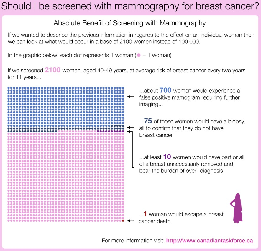 Breast Cancer Mammography Screening Decision Aid - Age 40–49