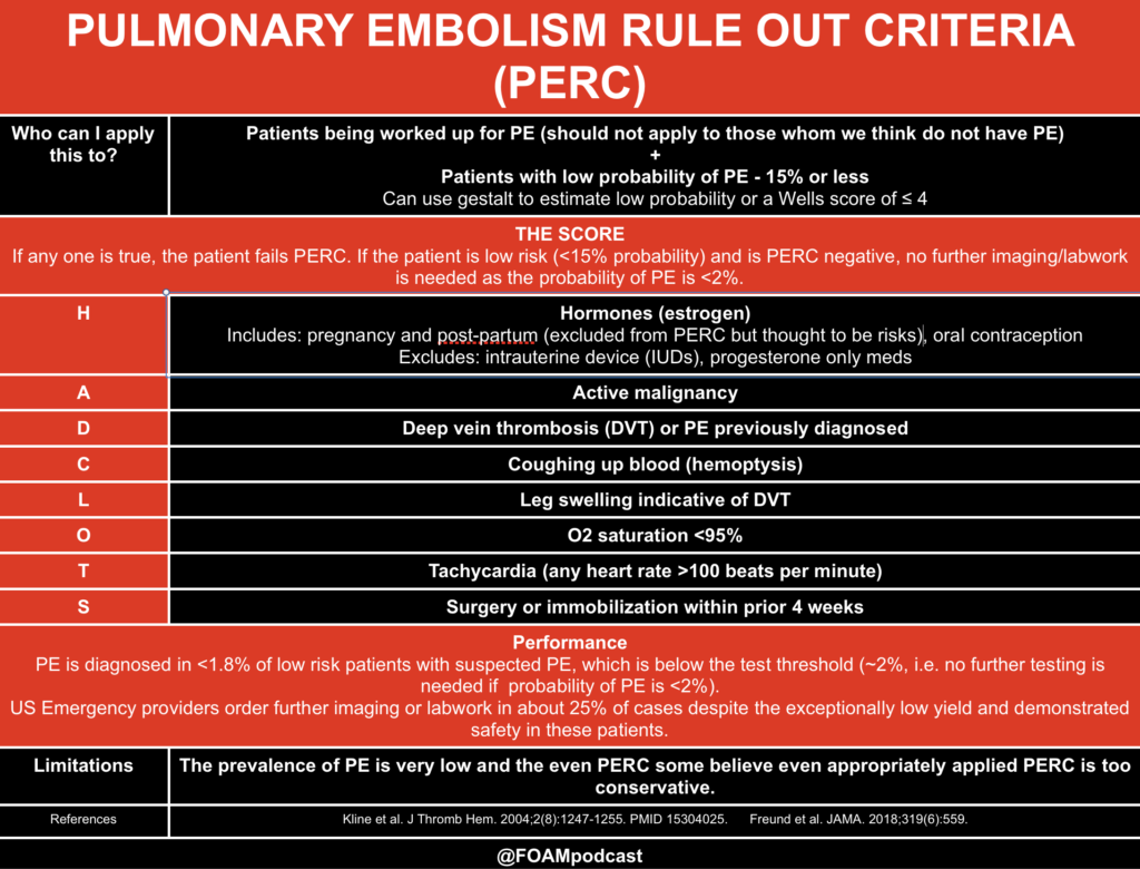 Pulmonary Embolism Rule Out Criteria BR In The United States Workup