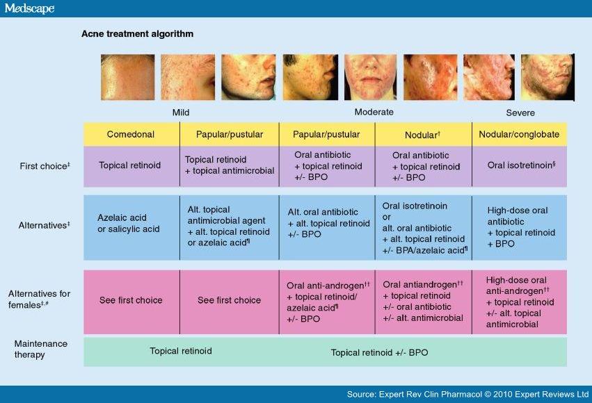 Global Alliance Acne Treatment Algorithm