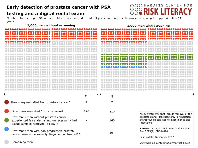 Early detection of prostate cancer with PSA testing and a digital rectal exam - Patient Visual