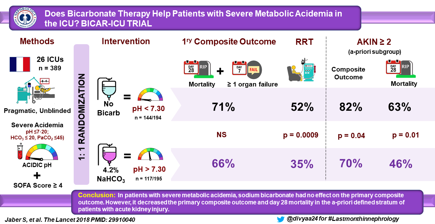 Visualabstract for the BICAR-ICU trial LANCET