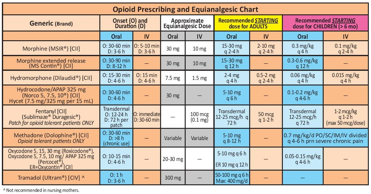 Pain Essment And Management Initiative Pami Opioid Prescribing Equigesic Chart Agents