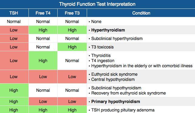 Thyroid Function Test Interpretation Table TSH, Free T4, Free T3 and
