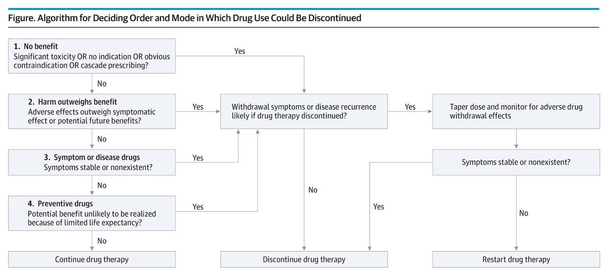 Deprescribing Algorithm for Deciding Order and Mode in which Drug Use Could be Discontinued  #Management #Geriatrics #Deprescribing