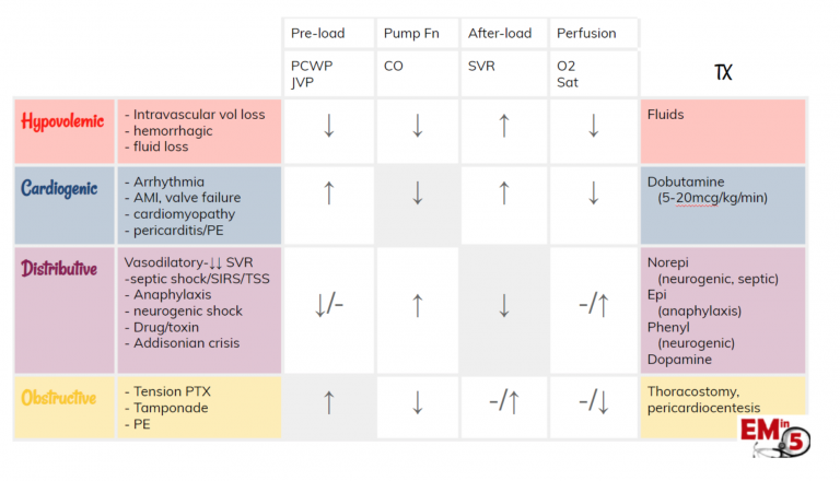 Summary Table of how the 4 types of shock affect the circulatory