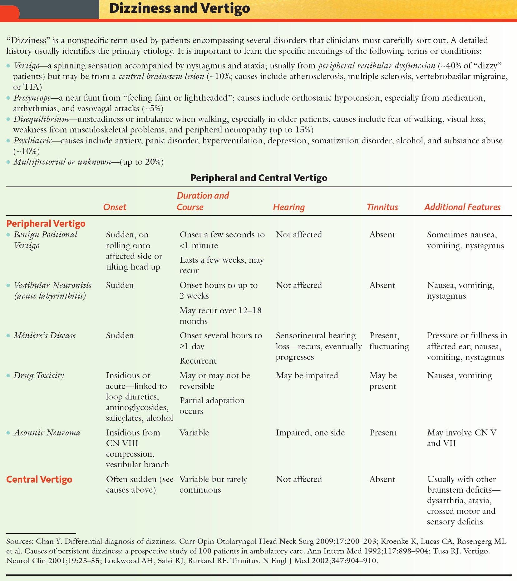 Causes Of Peripheral And Central Vertigo Peripheral Vertigo Benign Positional Vertigo