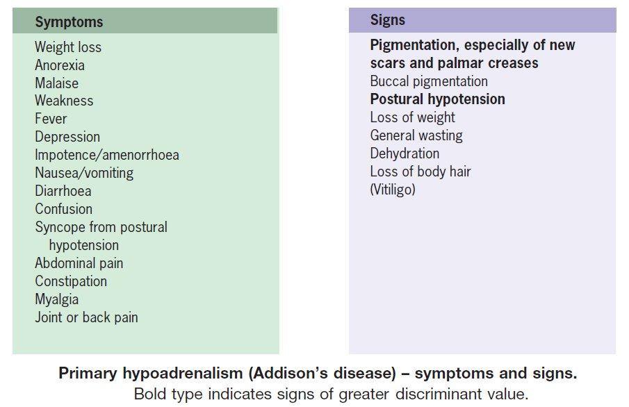 Primary hypoadrenalism (Addison's disease) – symptoms, signs  #Diagnosis #Hypoadrenalism #Addisons #Disease #Hypoadrenalism #Signs #Symptoms