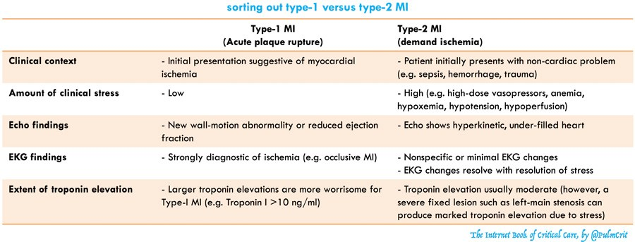 Differentiating type-I vs. type-II MI