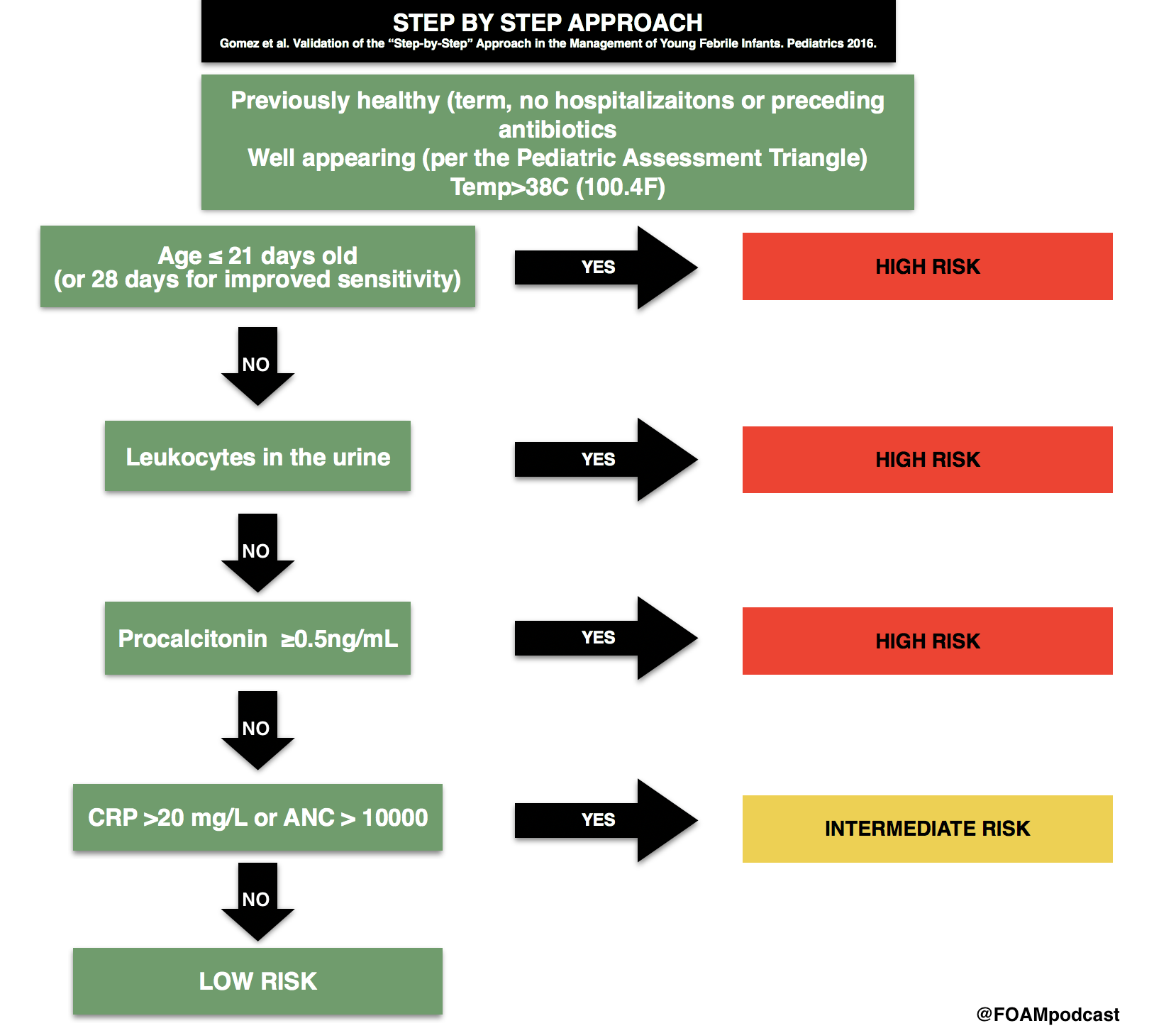Step By Step Algorithmic Approach To Pediatric Fever Age