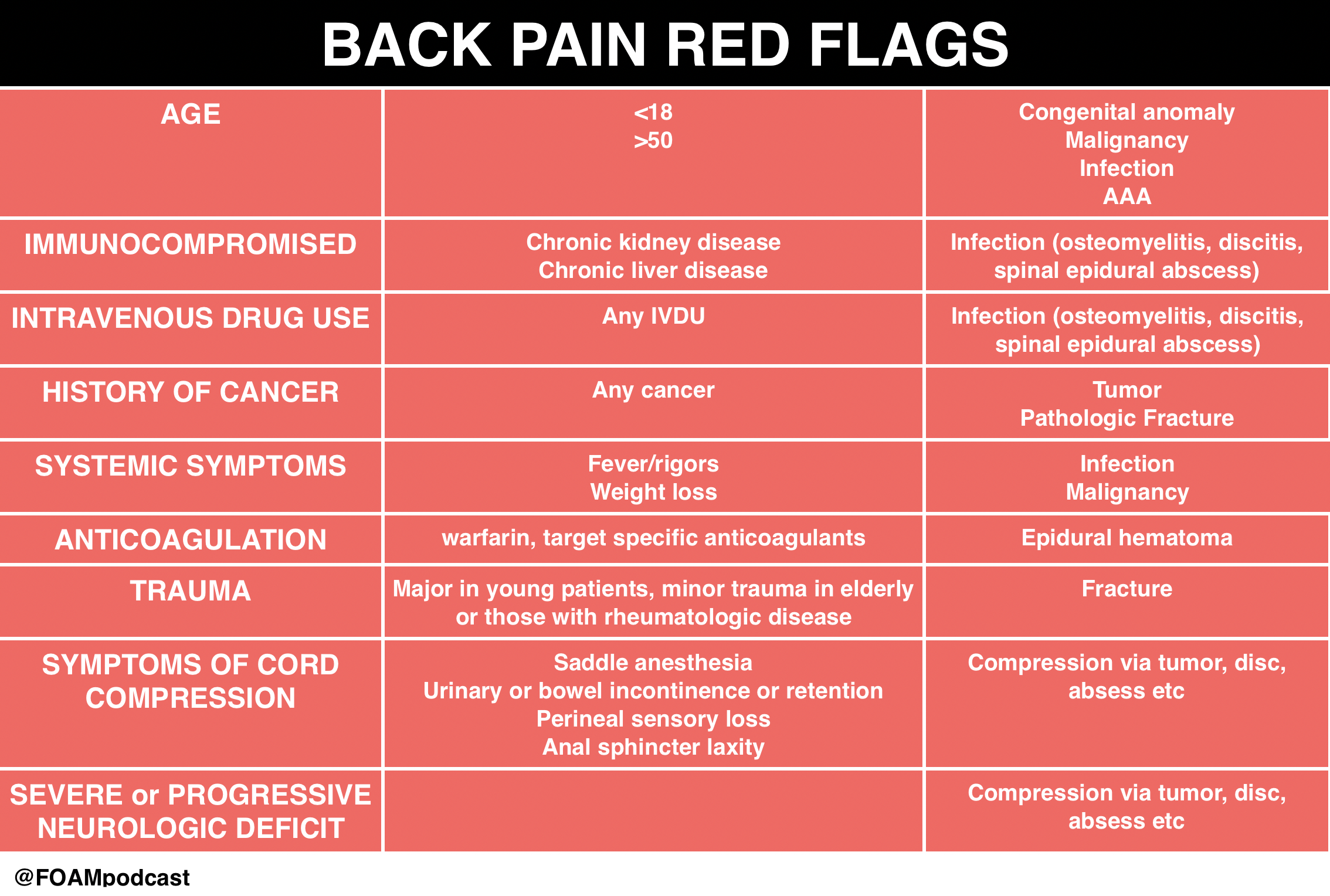 Back Pain Red Flags By Age Immunocompromised Intravenous Drug Use History Of
