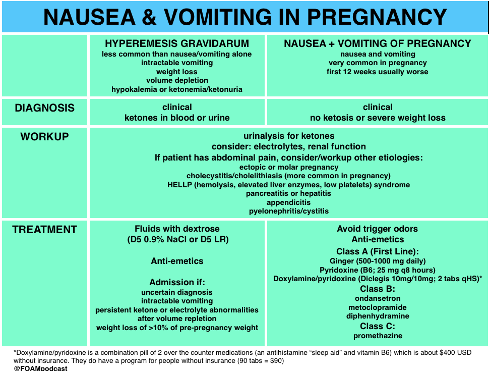 Nausea And Vomiting In Pregnancy Hyperemesis Gravidarum Vs Nausea