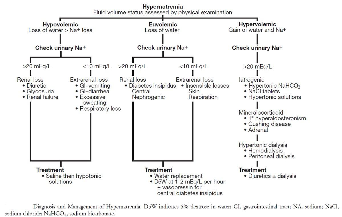 Hypernatremia algorithm