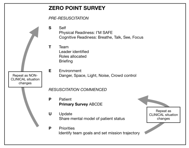 ZERO POINT SURVEY (ZPS) - STEPUP Mnemonic