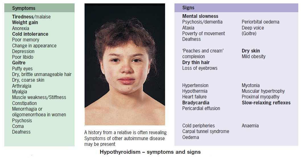Hypothyroidism Symptoms And Signs Symptoms Tiredness Malaise