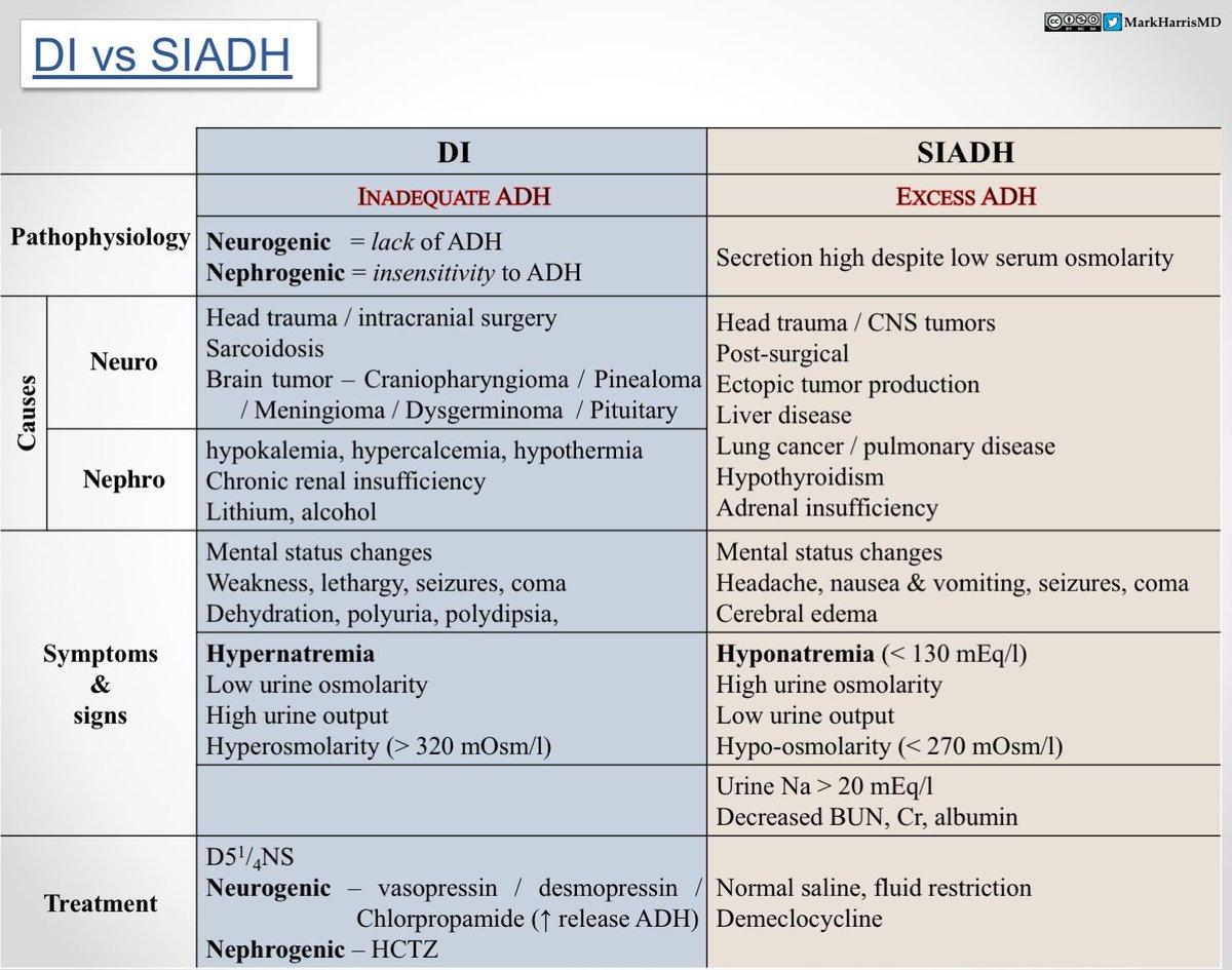 Diabetes Insipidus Versus Siadh Comparison Table Mark Harris Md