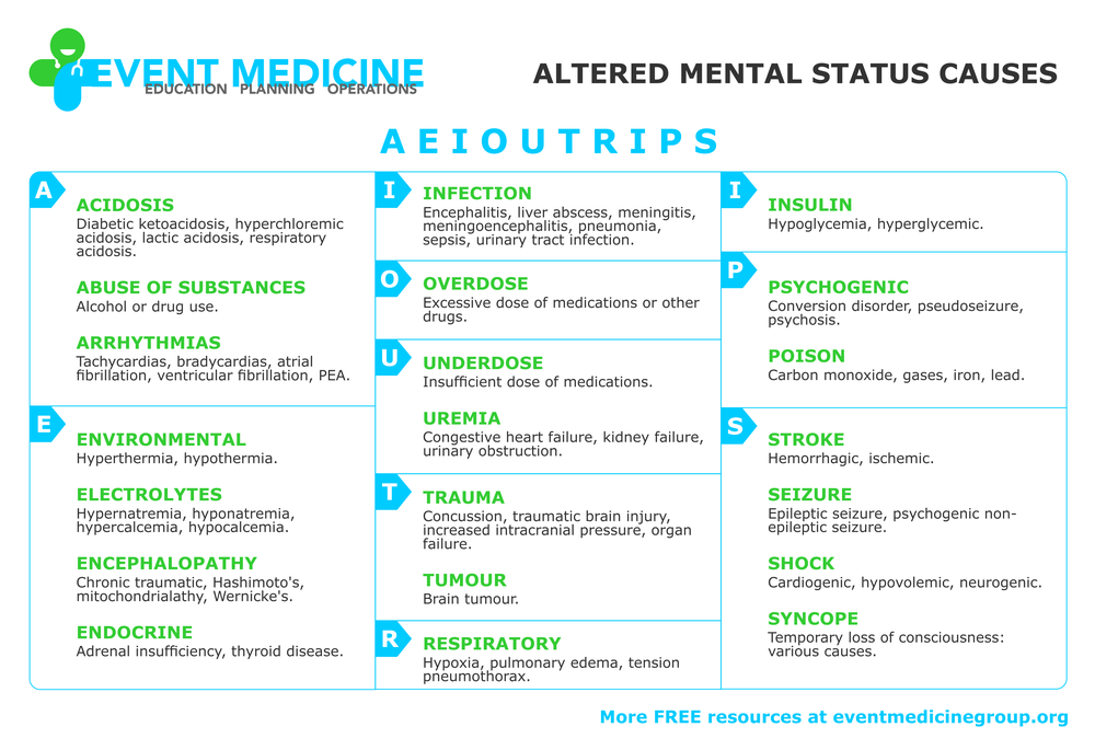 AEIOU-TRIPS - CAUSES OF ALTERED MENTAL STATUS 