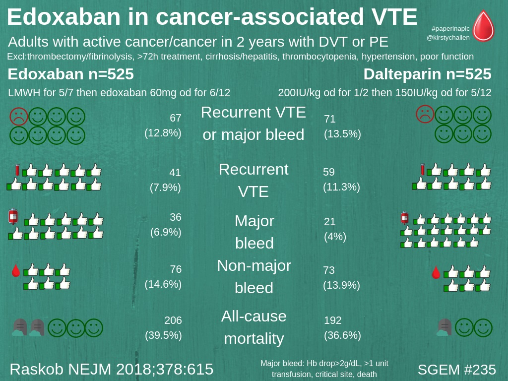 Edoxaban for the Treatment of Cancer-Associated Venous Thromboembolism