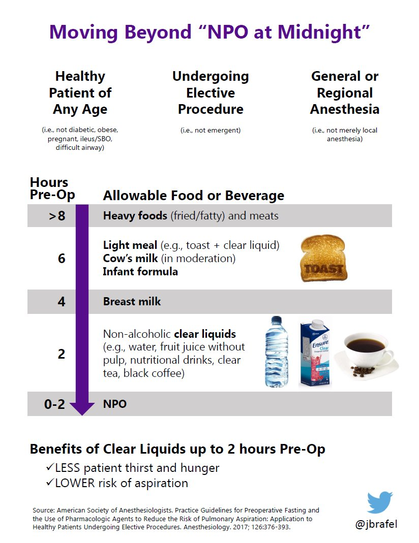 Practice Guidelines for Preoperative Fasting 