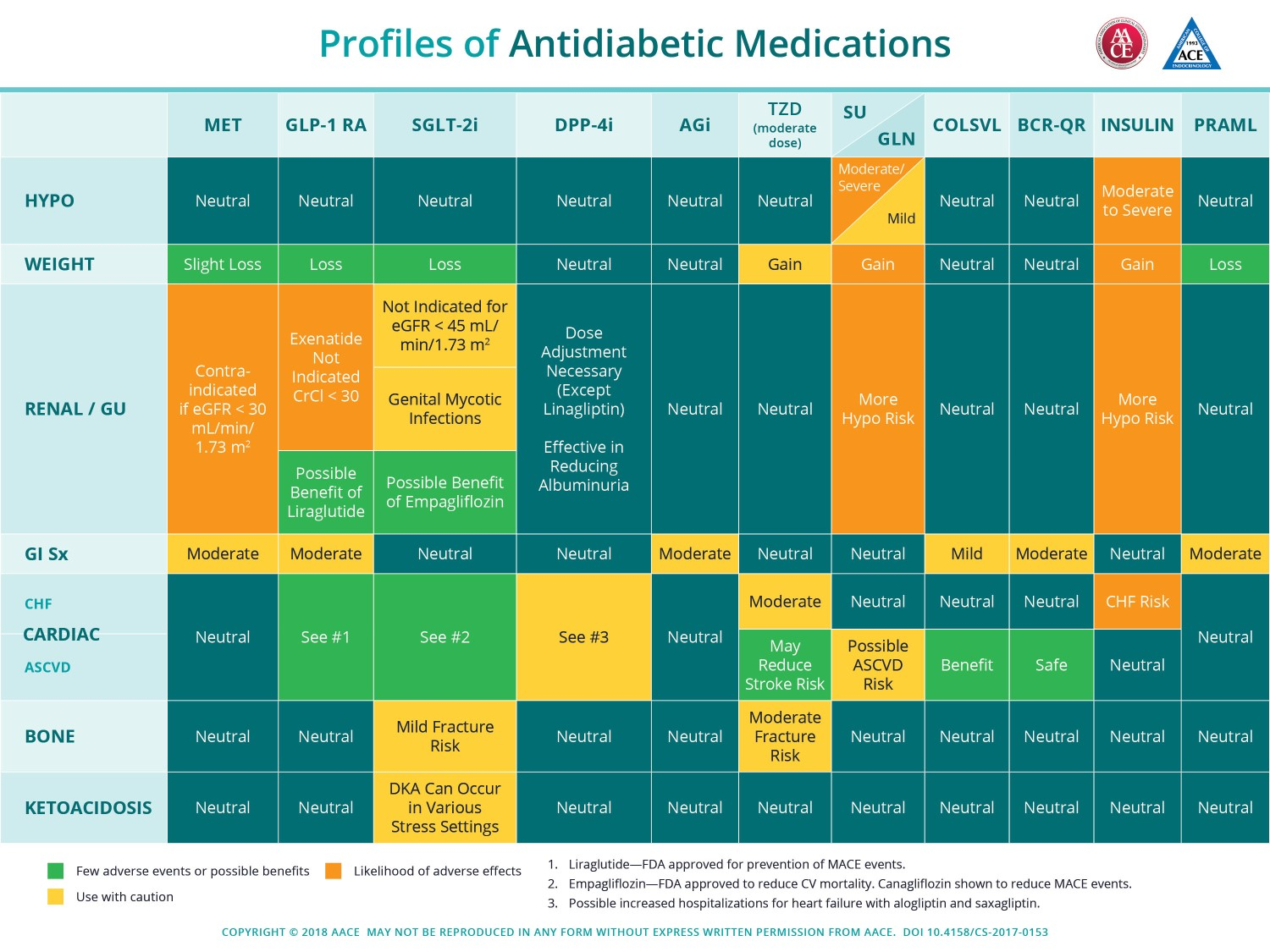 Profiles of Antidiabetic Medications - AACE 2018  