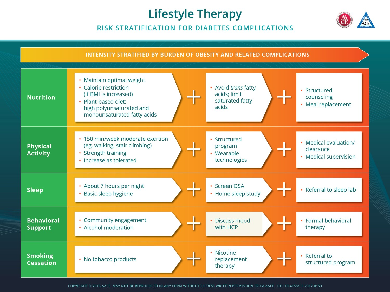 Lifestyle Therapy for Diabetes - AACE 2018 Guidelines  #Lifestyle #Modifications #Therapy #Diabetes #DM2 #AACE #2018 #Guidelines #Management