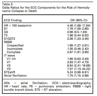 Pulmonary Embolism: Odds Ratios for the ECG Components for the Risk of Hemodynamic Collapse or Death  Findings