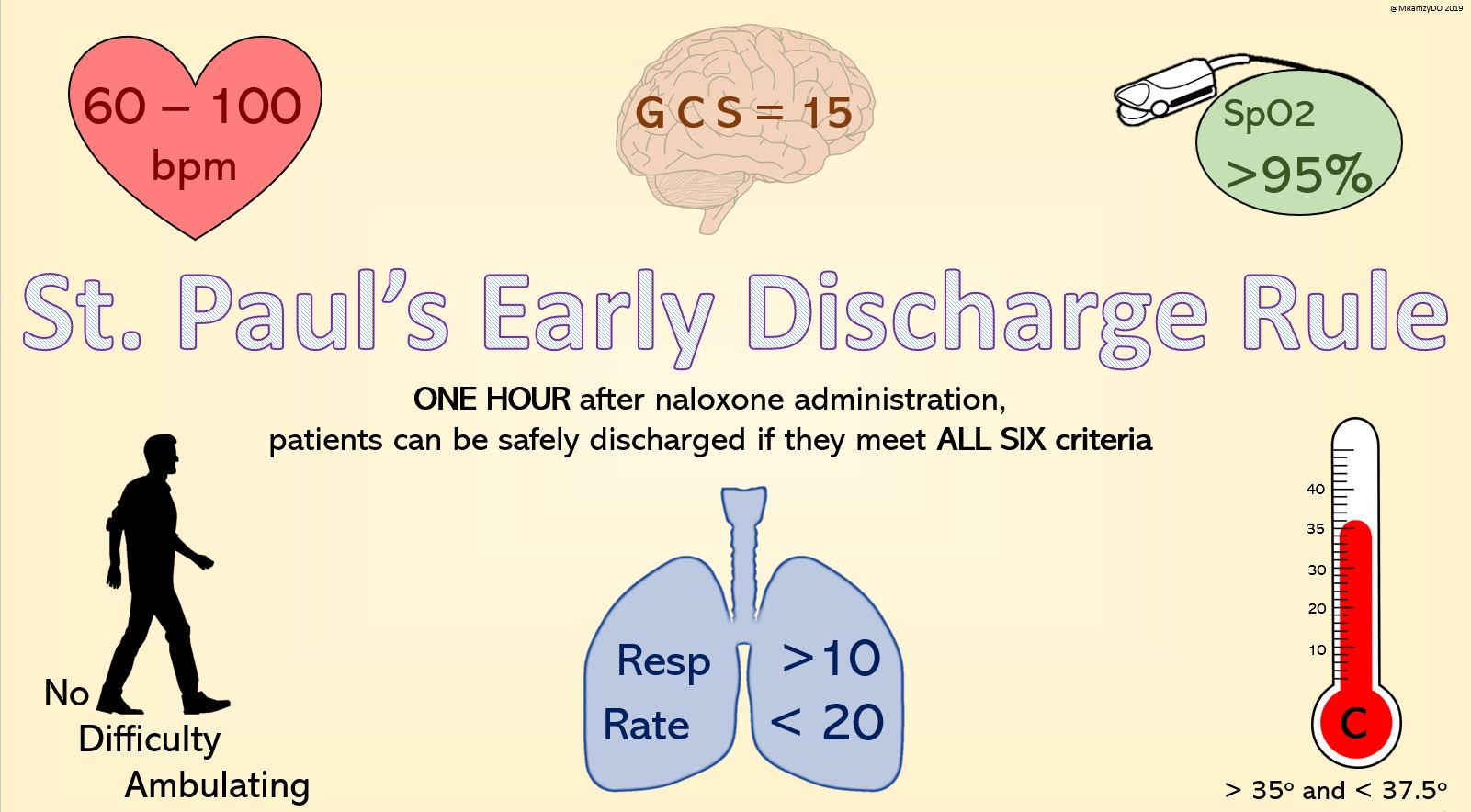 St Paul's Early Discharge Rule   ONE HOUR after naloxone administration, patients can be safely discharged if