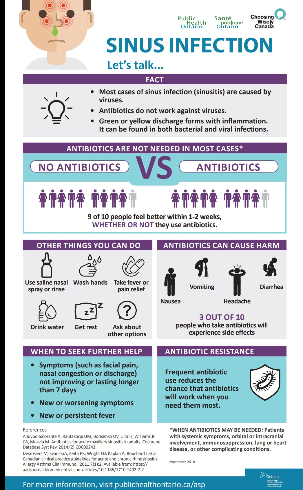 Antibiotics in Sinusitis - Choosing Wisely