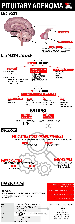adenoma hypophysis symptoms