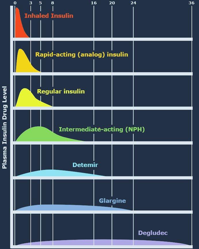 Insulin Comparison Chart Peak And Duration Inhaled Rapid Acting Og