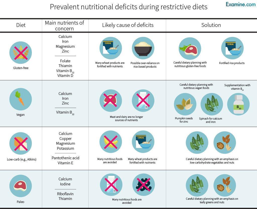 nutritional deficiencies gluten free diet