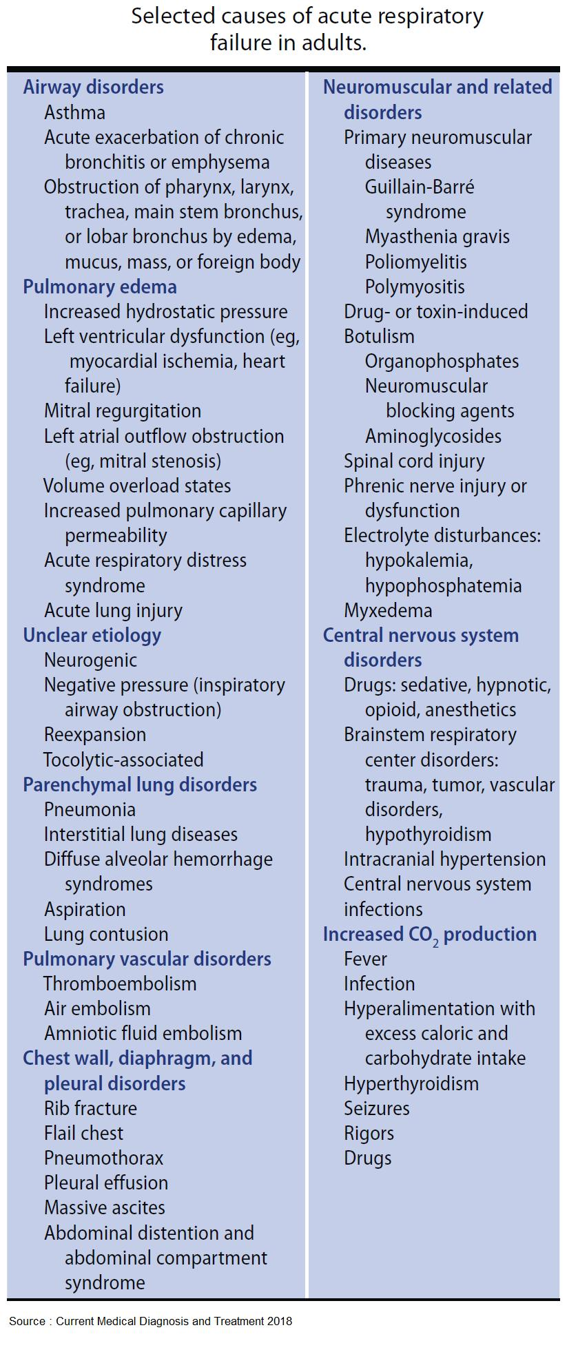 Selected causes of acute respiratory failure in adults